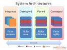 Systems Architecture Kurzusok