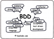 Behavior Driven Development (BDD) Kurzusok
